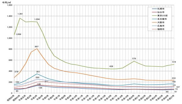 ミニバブルのグラフ