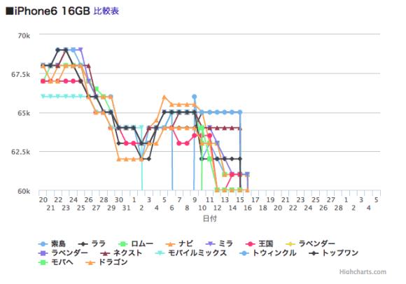 iphone_kakakusuii_20150327