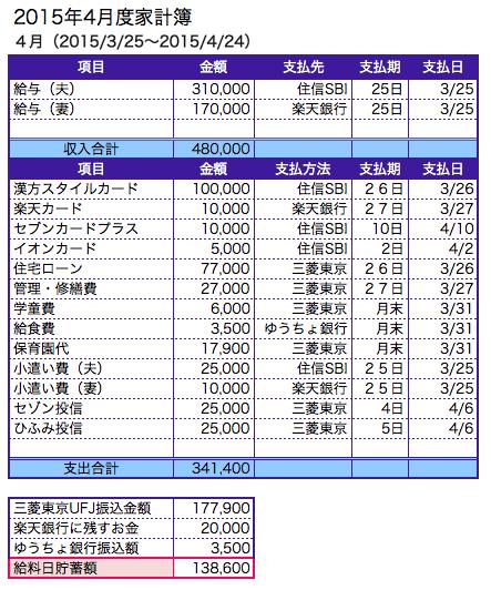 kakei_saishin_20150325
