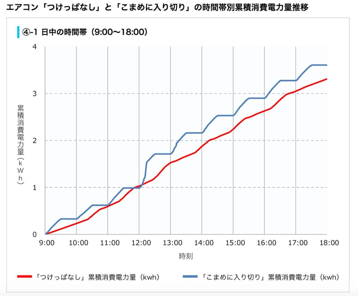 日中(9~18時)のエアコン電力量推移