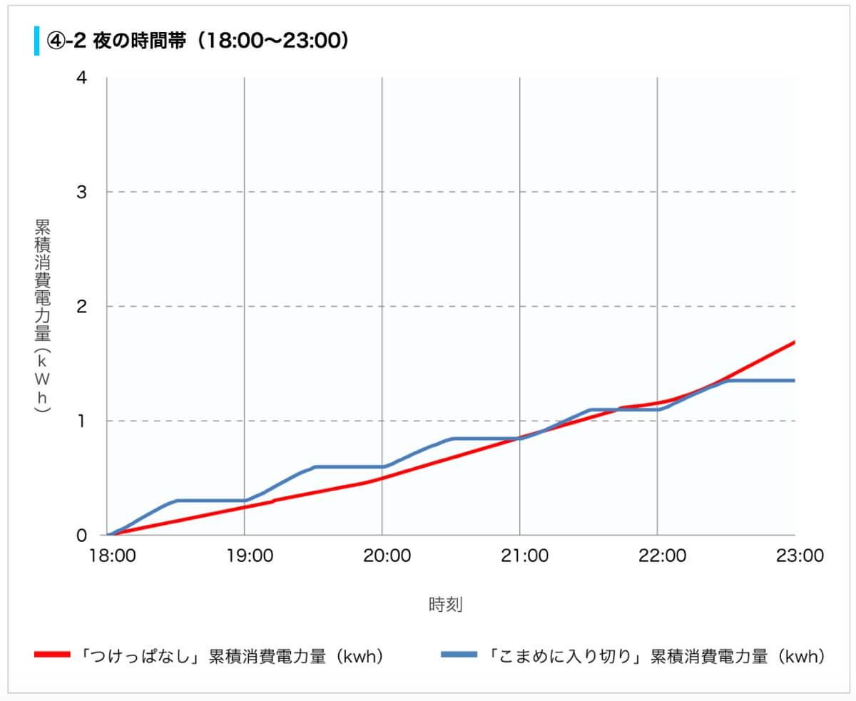 夜間(18~23時)のエアコン電力量推移
