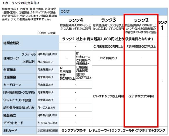 sumishin_rank_20150930