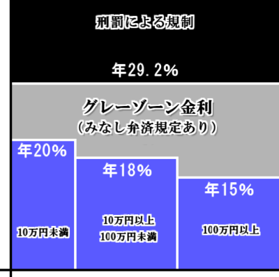 Gray_zone_interest_rate 2