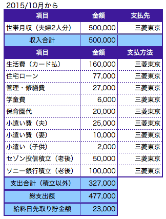 kakeibo_10gatudo_20151001