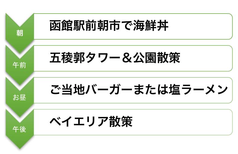 2日目の函館ルート