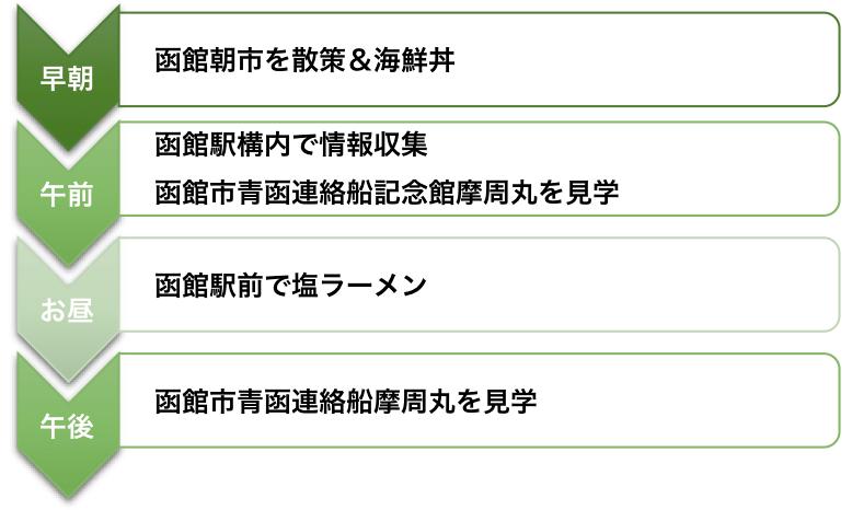 函館朝市ルート