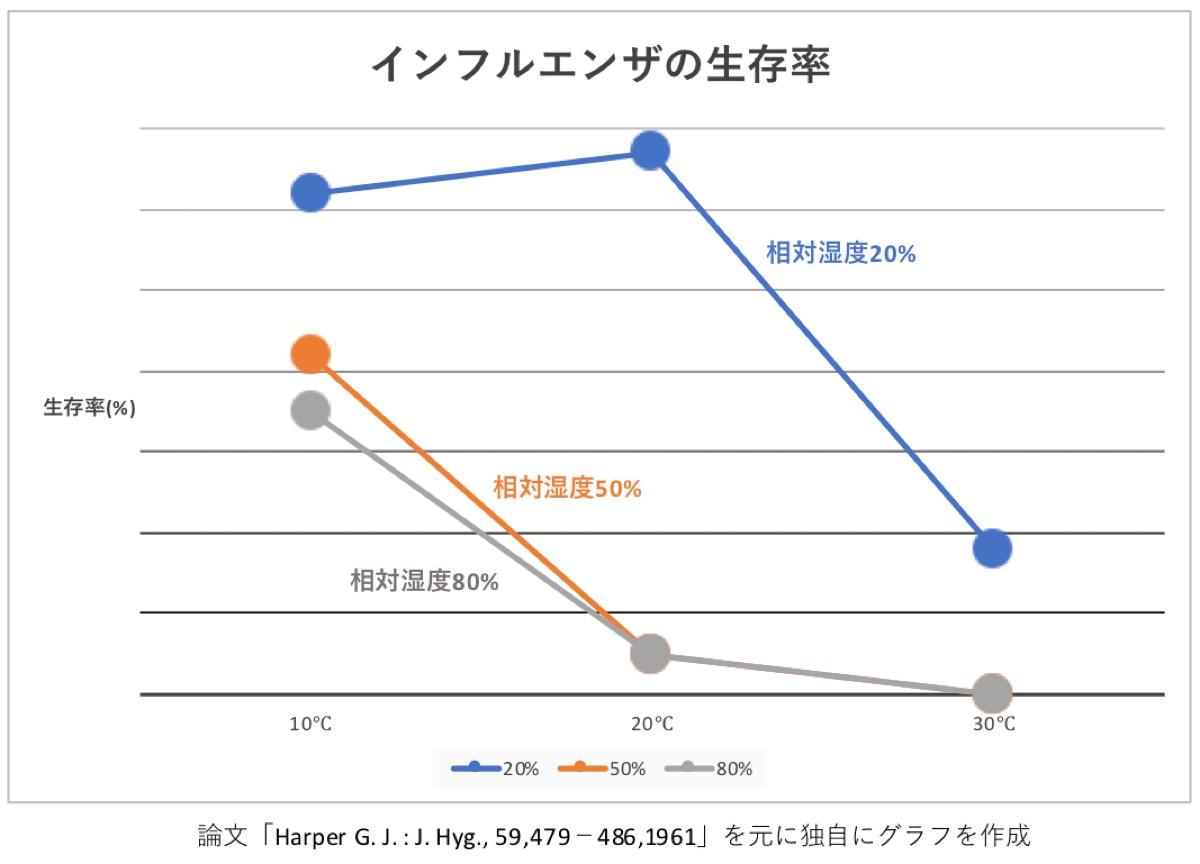 インフルエンザのグラフ
