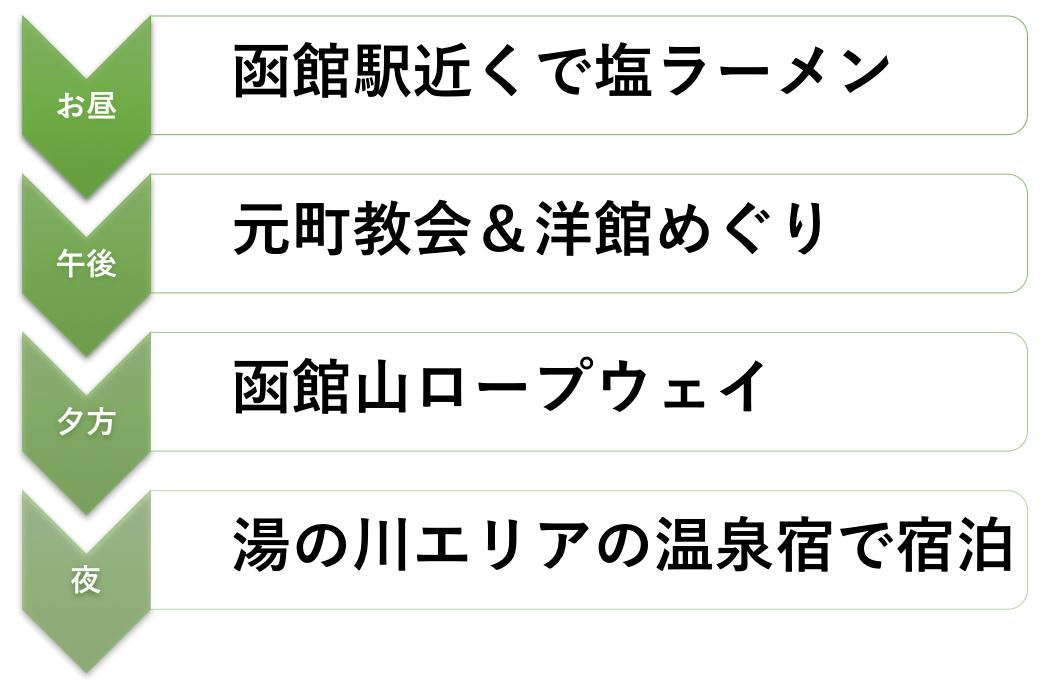 函館巡りルート